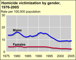 BJS: Bureau of Justice Statistics Homicide Trends in the U.S. Trends by gender Most victims and perpetrators in homicides are male Male offender/male victim 65.3% Male offender/female victim 22.