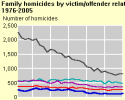 2005 Number of homicides of parents by gender of victim and offender and age of offender, 1976-2005 Number of homicides of siblings by gender of victim