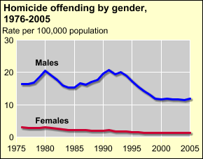 followed the same pattern as victimization rates Males were almost 10 times more likely than females to commit murder in 2005.