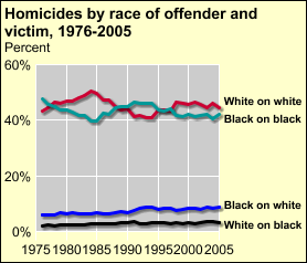 Multiple offenders 54.8% 42.5% 2.7% 44.6% 53.0% 2.