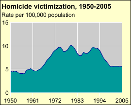 BJS: Bureau of Justice Statistics Homicide Trends in the U.S. Long term trends and patterns Homicide rates recently declined to levels last seen in the late 1960's The homicide rate nearly doubled from the mid 1960's to the late 1970's.