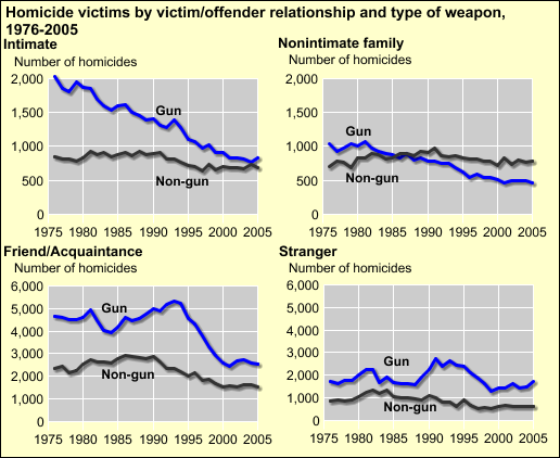 [D] Source: FBI, Supplementary Homicide Reports, 1976-2005. See also Additional information about the data.