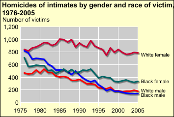 About 11% of murder victims were determined to have been killed by an intimate [D] Victim/Offender Relationship, 1976-2005 All homicides, 1976-2005 Percent Number Total 100.0% 594,276 Intimate 10.
