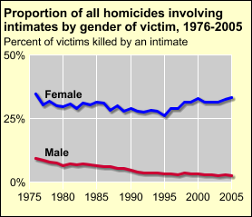 For every age group female murder victims are more likely than male victims to have been killed by an intimate [D] Percent of all murders by intimates, 1976-2005 Male victims Female victims 12-17 --
