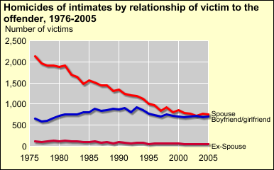 The intimate homicide rate has fallen for blacks in every gender and relationship category while the rate for whites has not declined for all categories The intimate homicide rate -- for white