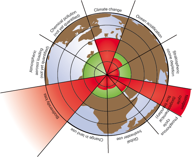 azote Planetary Boundaries: the nine red wedges represent an estimate of the current position of each boundary. The inner green shading represents the proposed safe operating space (see p.