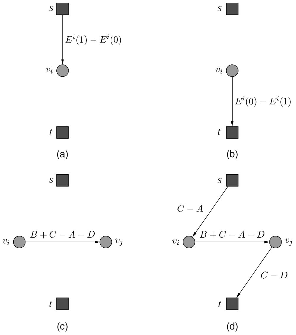 KOLMOGOROV AND ZABIH: WHAT ENERGY FUNCTIONS CAN BE MINIMIZED VIA GRAPH CUTS? 151 TABLE 1 TABLE 2 Fg. 2. Graphs that represent some functons n F 2. (a) Graph for E, where E ð0þ >E ð1þ.