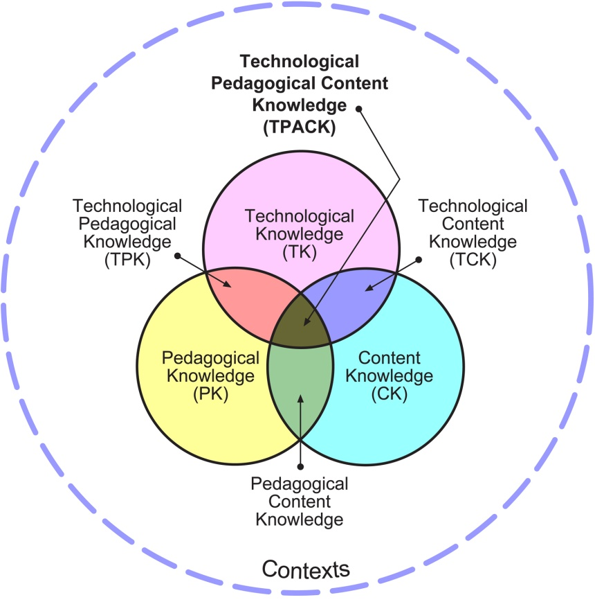 Figure 1. The TPACK framework and its knowledge components. Content Knowledge Content knowledge (CK) is teachers knowledge about the subject matter to be learned or taught.