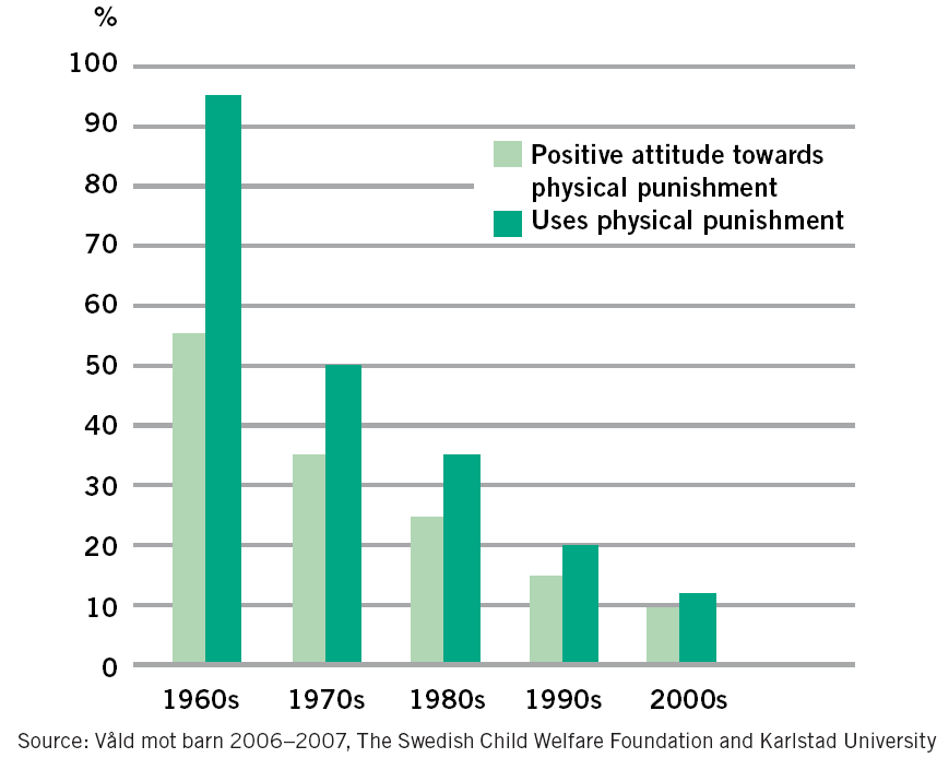 What works to prevent partner violence? An evidence overview Figure 3.