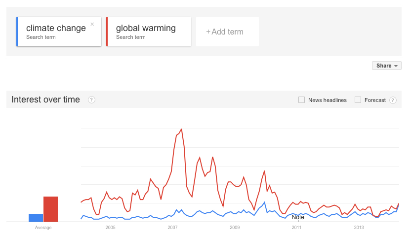 What s In A Name? Warming vs.