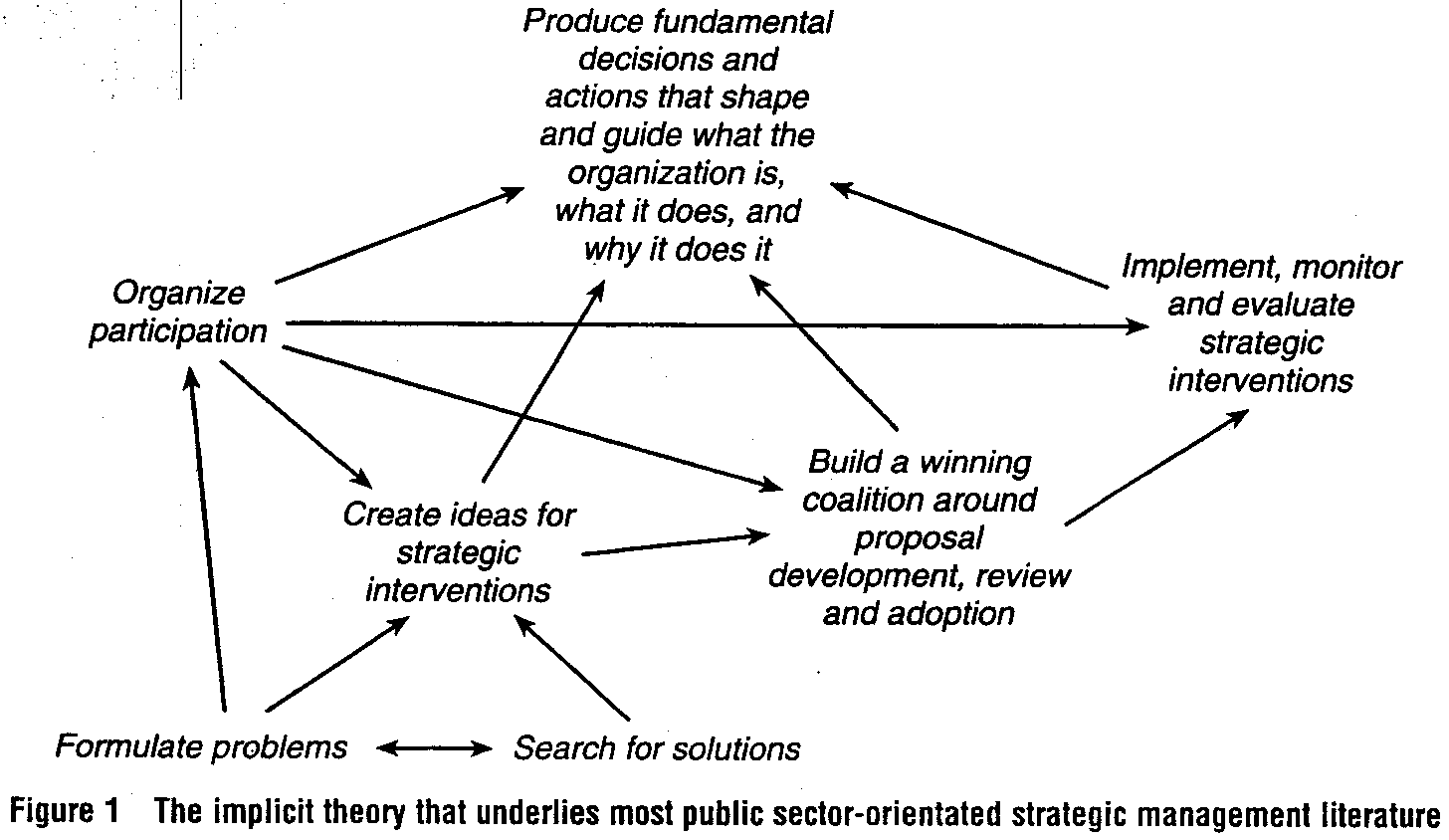 ~ ~~ what organization Why it it does, and is, it ~ ~~ Implement, monitor Organize~ :=~;i~ ~ Build a winning / Create ideas for coalition around / strategic ---proposal.