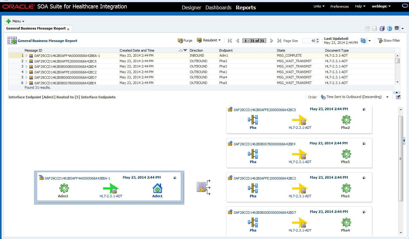 Figure 58: The Oracle SOA Suite for healthcare integration report page shows end to end monitoring for a fan-out scenario