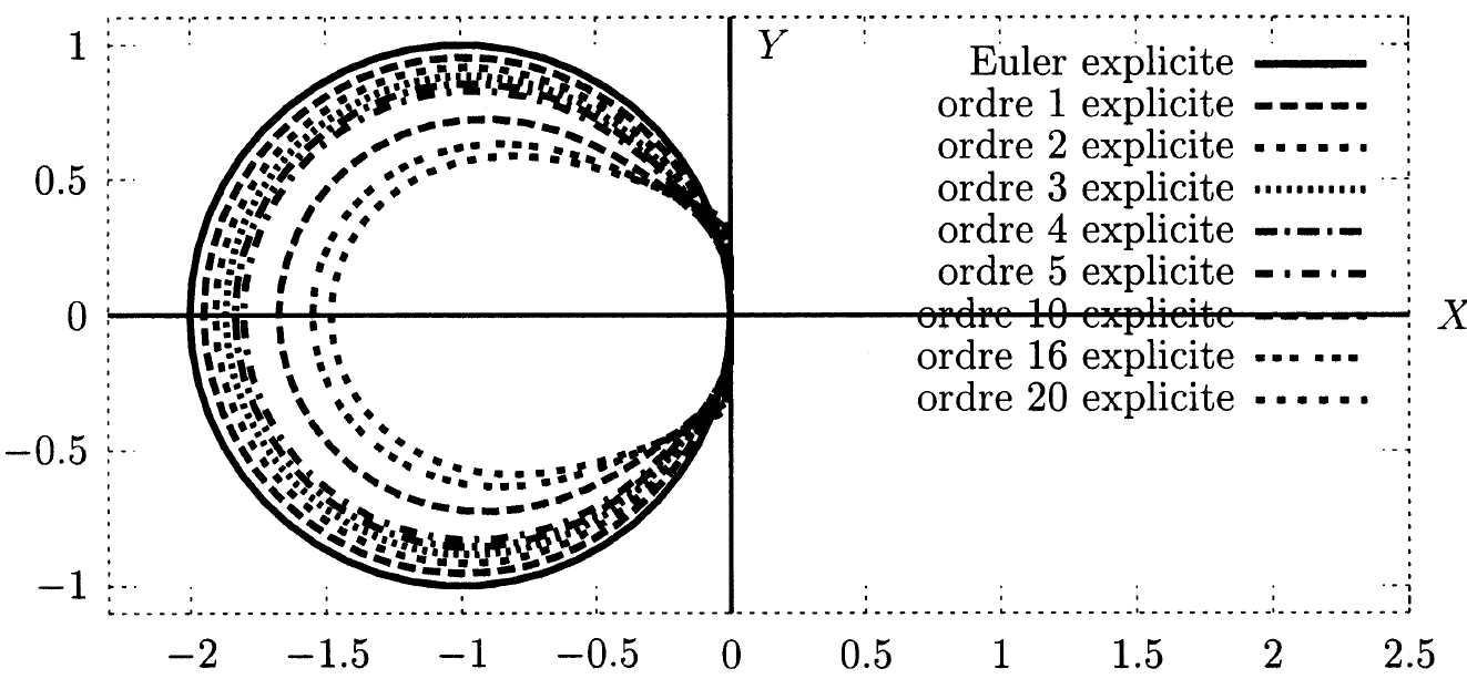 This result implies that with each iteration of the parareal algorithm, one obtains a numerical time stepping scheme which has a truncation error that is one order higher than before.