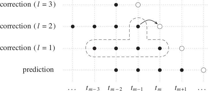 Contents 39 Fig. 9 RIDC way to compute integral deferred correction type methods in a pipelined way, figure taken from [4] 5.