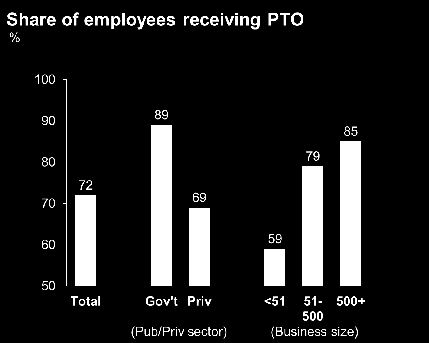 1 Assessing the magnitude of the opportunity Key Findings:! U.S. employees used 84 percent of earned PTO in 2013, leaving an average of 3.2 days on the table (among those with PTO).