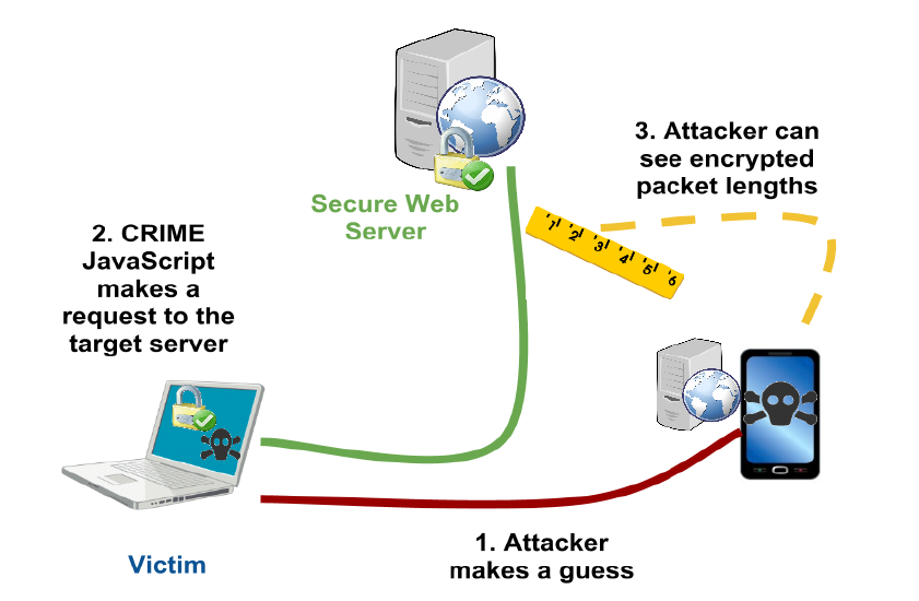 Figure 4 CRIME attack outline 10 3.