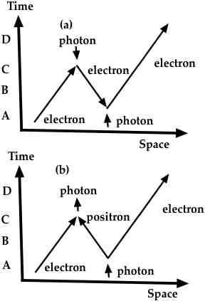 moving through space can be turned back in time by a collision with a photon. Normally this is simply viewed as the production of an electron-positron pair.