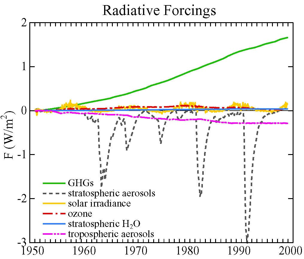 Figure 5. Climate forcing in the past 50 years due to six mechanisms (GHGs = long-lived greenhouse gases). The tropospheric aerosol forcing is very uncertain [Reference 1b].