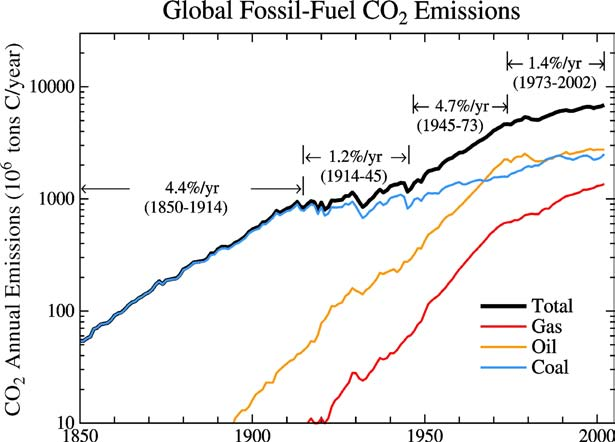 Global fossil fuel CO 2 emissions based