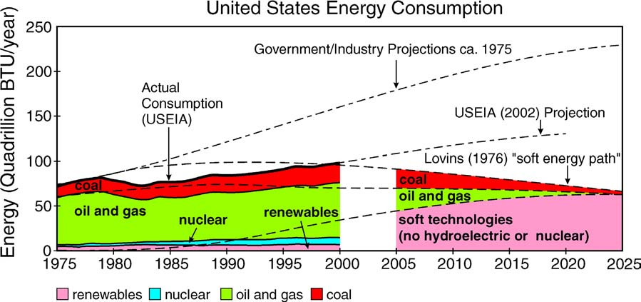 Figure 12. Projections of U.S. energy use made in the early 1970s compared with actual use.