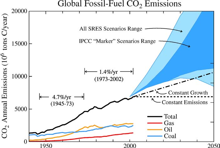 Figure 16. Fossil fuel CO 2 emissions as in Figure 11, but with a linear scale. IPCC/SRES emission scenarios were defined in the mid 1990s, which accounts for their offset in 2000.