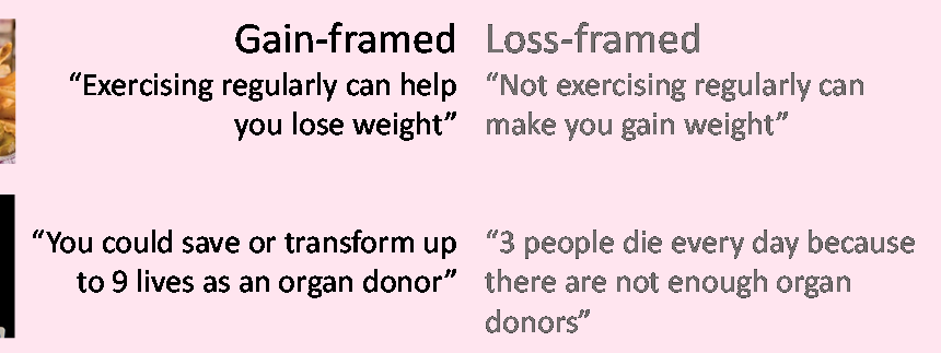 Insights Team found that messages which emphasised the number of lives lost through a lack of organ donors encouraged more people to sign up to the donor register than messages which emphasised the