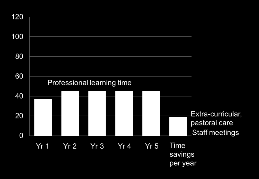 days (saves three periods a year per teacher). The trade-off options free up a significant amount of time for professional learning, although not enough to implement the plan in full.