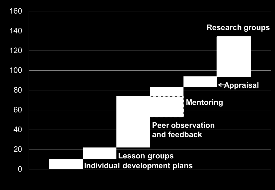 Figure 1: Time for effective professional learning programs Number of periods per teacher per year intensive. But we don t yet know precisely what the optimal amount is.
