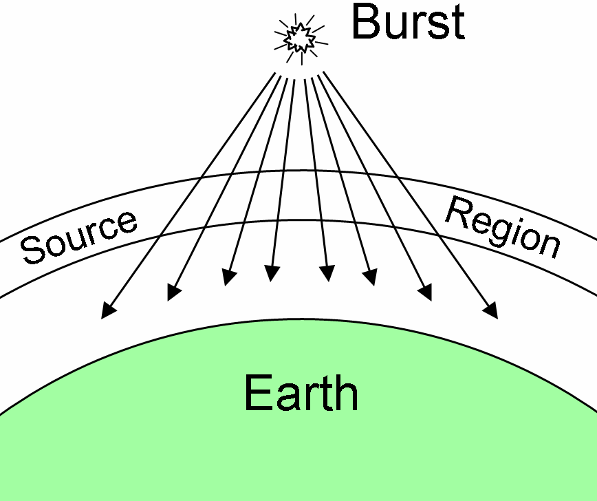 frequencies. For lower burst heights and not too close to the poles, generally the maximum E1 HEMP will be near the point where the ray is perpendicular to the geomagnetic field.