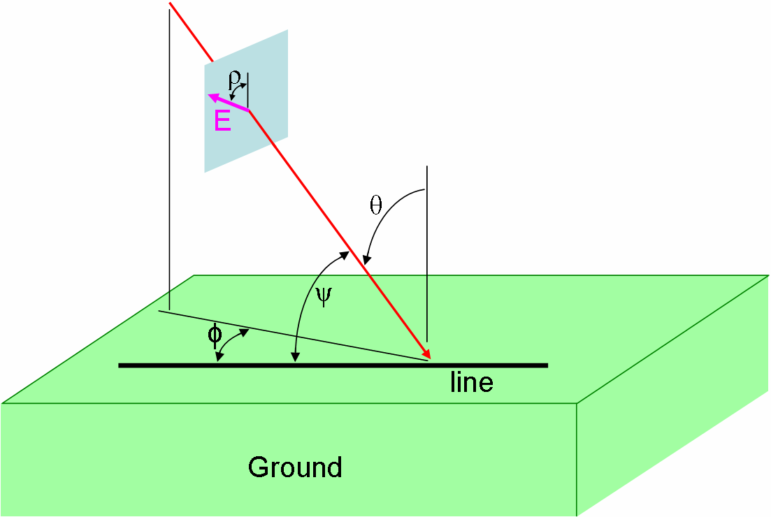 Figure 5-3. Line coupling geometry. This shows the incident plane and the electric field polarization for E1 HEMP horizontal line coupling.