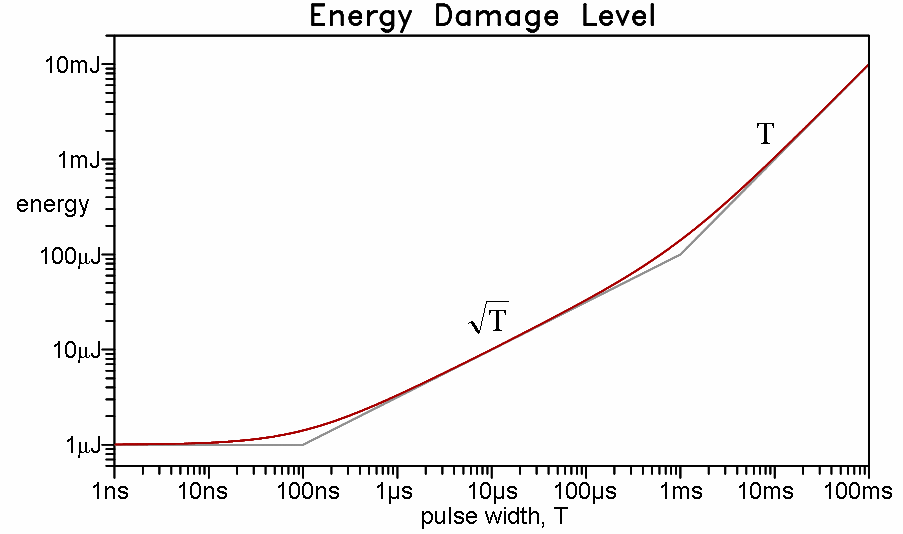 The device is damaged by the shock of too much energy in too short a time. Figure 6-4.