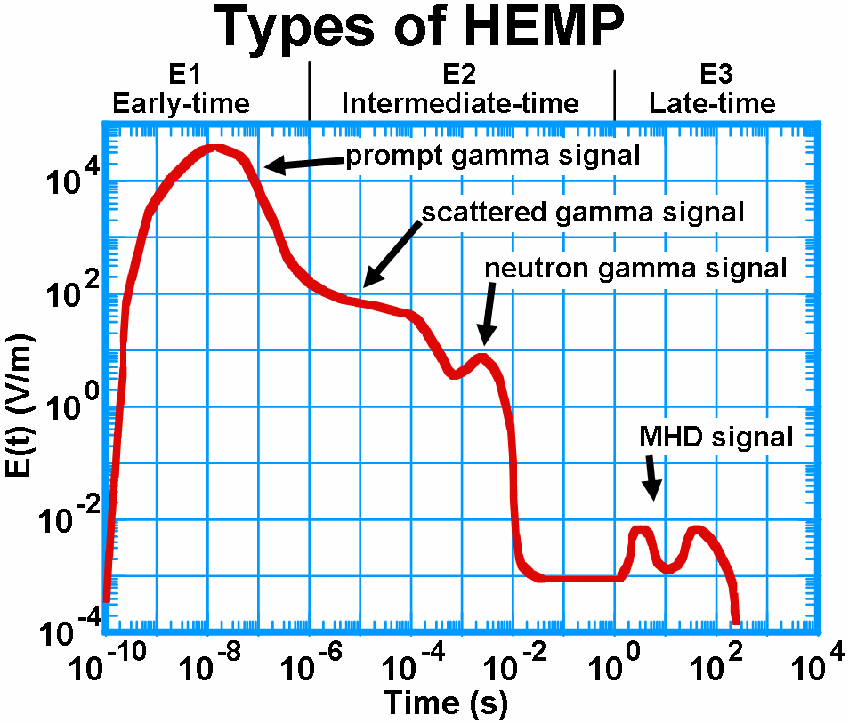 2.2 E1 HEMP Environment The term environment is generally used to refer to the basic signal generated by a nuclear explosion, irrespective of any system.