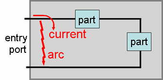 Arc at entry Arc deeper within Figure 6-9.