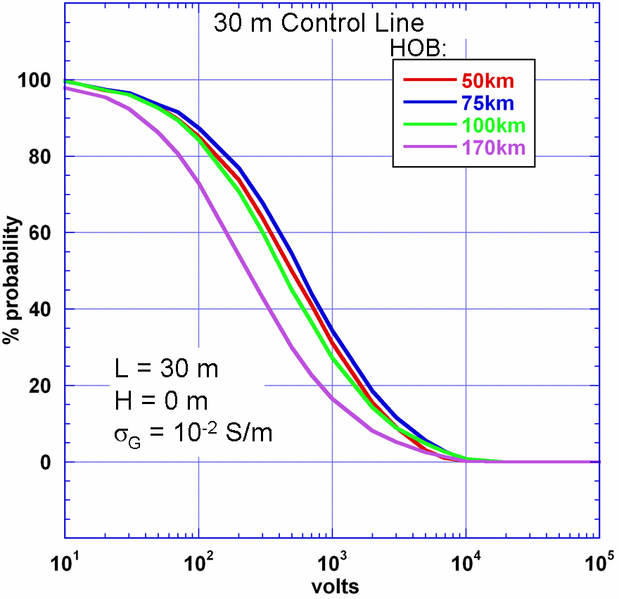 Figure 7-5. Voltage distribution for a 30-meter long horizontal control/sensor line.