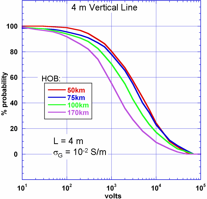 Figure 7-7. Voltage distribution for a 4-meter long vertical control/sensor line. The results are for a typical burst, for four burst heights over the U.S.