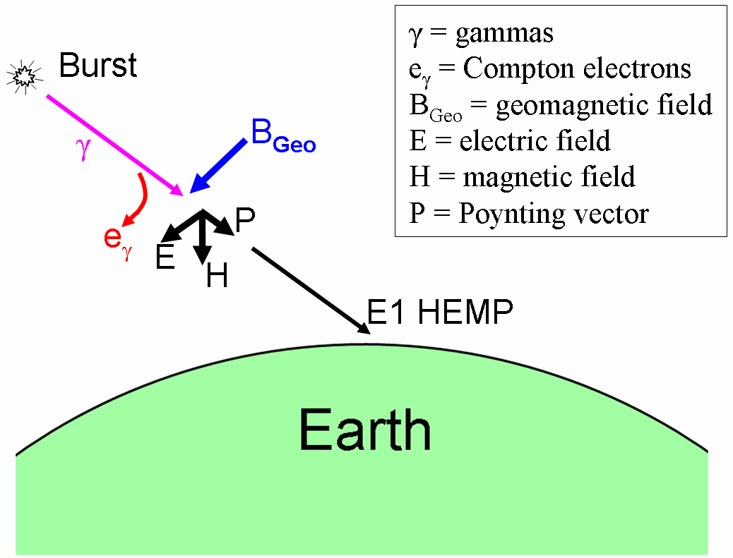 Figure 2-2 shows a general diagram of the E1 HEMP process. A nuclear burst puts out a fast pulse of gamma rays (like x rays, but with higher photon energies about a few MeV).