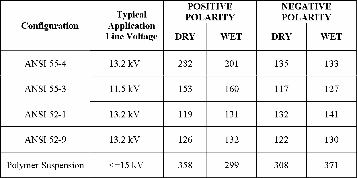 Table 7-15. Peak voltage of flashover for insulators under operational voltage. Table 7-16. Characteristics of insulator number 1 after repeated flashovers (power on).