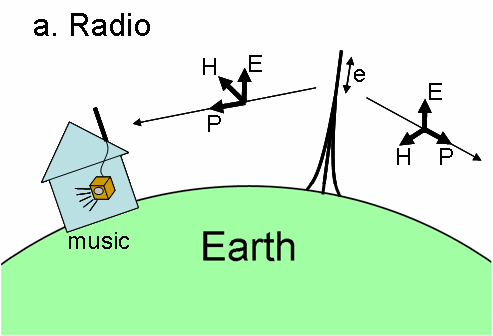 2.3 Some Similar Effects There are some other EM effects that have similarities to E1 HEMP, such as shown in Figure 2-4. Drawing a shows a radio transmitter.