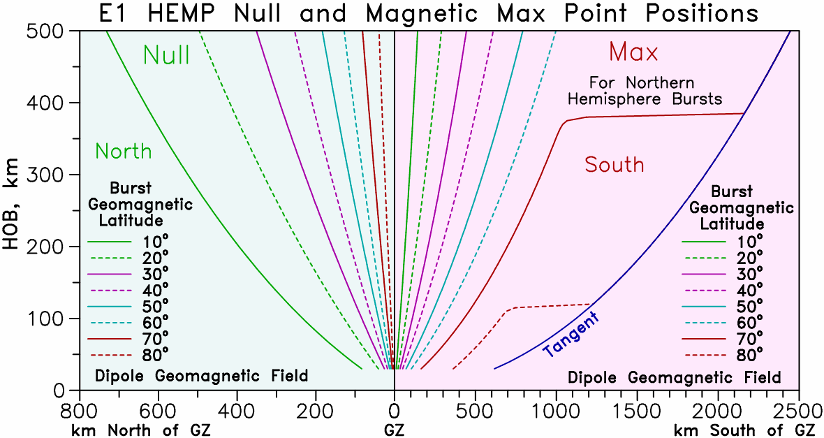 usual position of being a little north of the geomagnetic max point, and actually be south of the geomagnetic max point, especially for lower geomagnetic latitudes.