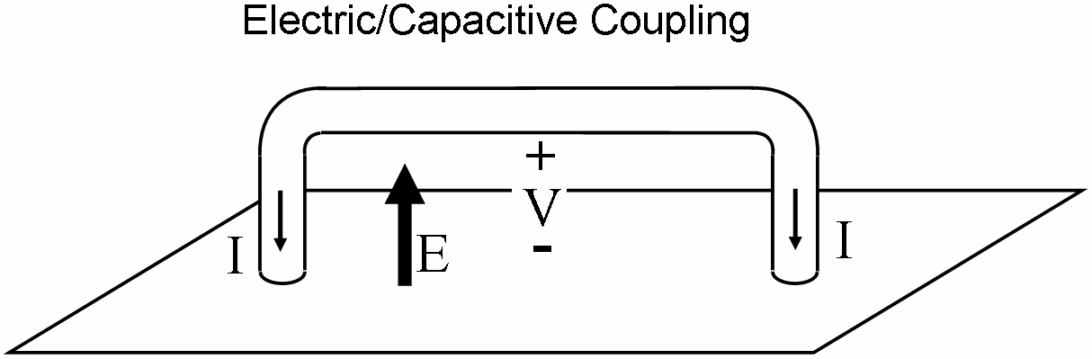 time-rate-of-change of the total magnetic flux through the loop, and a current is driven in response. Figure 2-28. Capacitive (electric) coupling to a short cable.