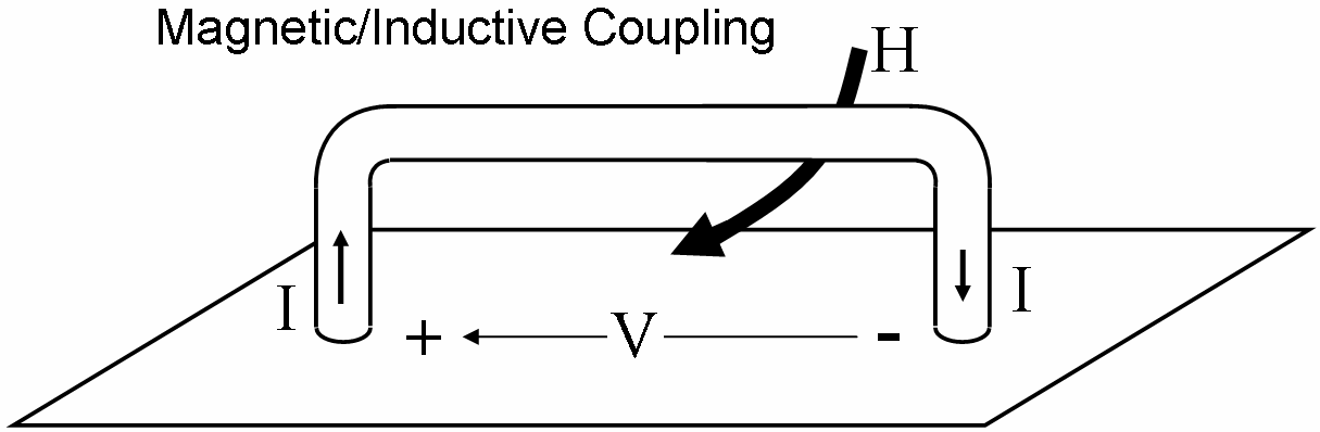 There are also couplings that are electromagnetic in nature, such as high frequency wave coupling to long cables or antennas.
