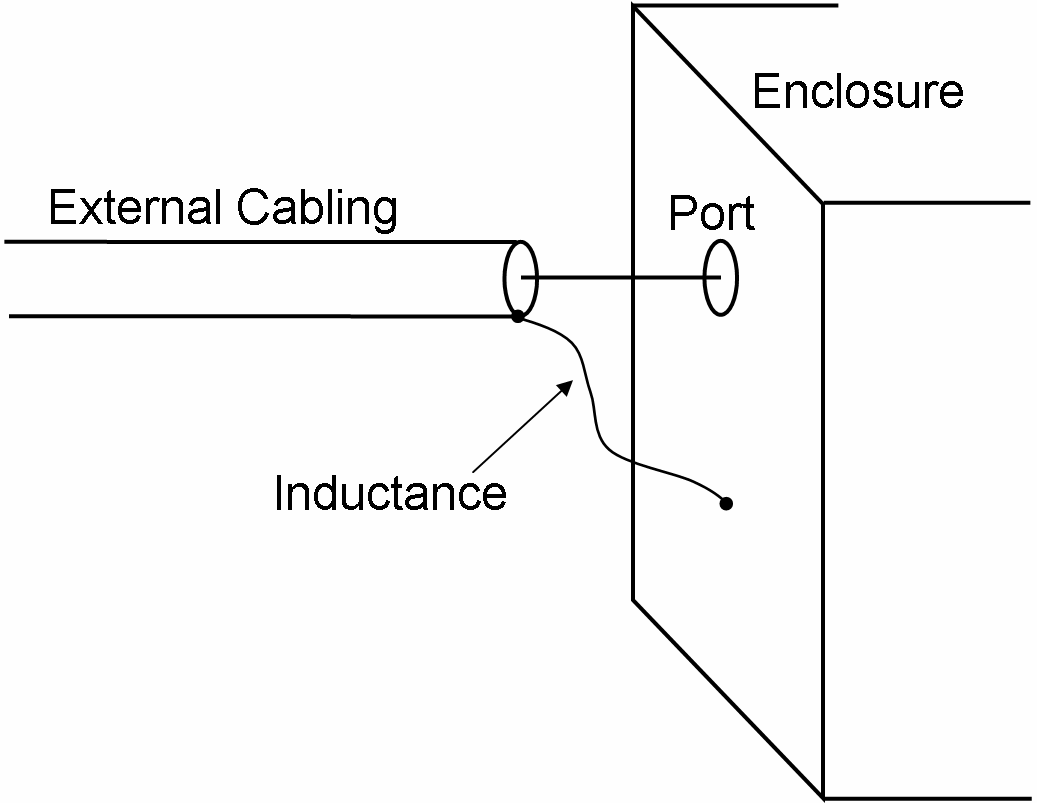 Figure 2-35. External cabling with poor termination at the subsystem. Much effort has gone into the study of system protection, not just for EMP but also for other electromagnetic issues.