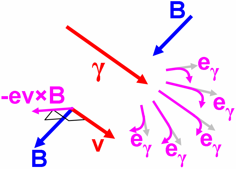In b the Compton electrons come under sideway force due to the motion of their charge in the geomagnetic field.