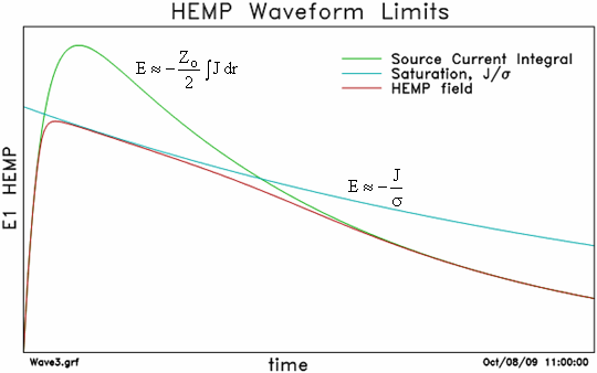 Figure 4-4. Representation of the generation of E1 HEMP. The green line, which has the shape of the incident gamma pulse, shows the electric field if no conductivity is generated.