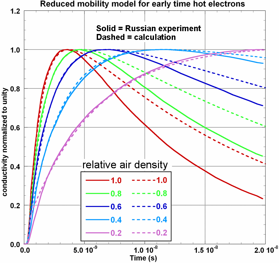 Figure 4-7. Air conductivity calculated with early-time hot secondary electron model. 4.3 E1 HEMP Modeling The E1 HEMP generation process is complex enough that good calculations of predicted E1 HEMP fields require computer modeling.