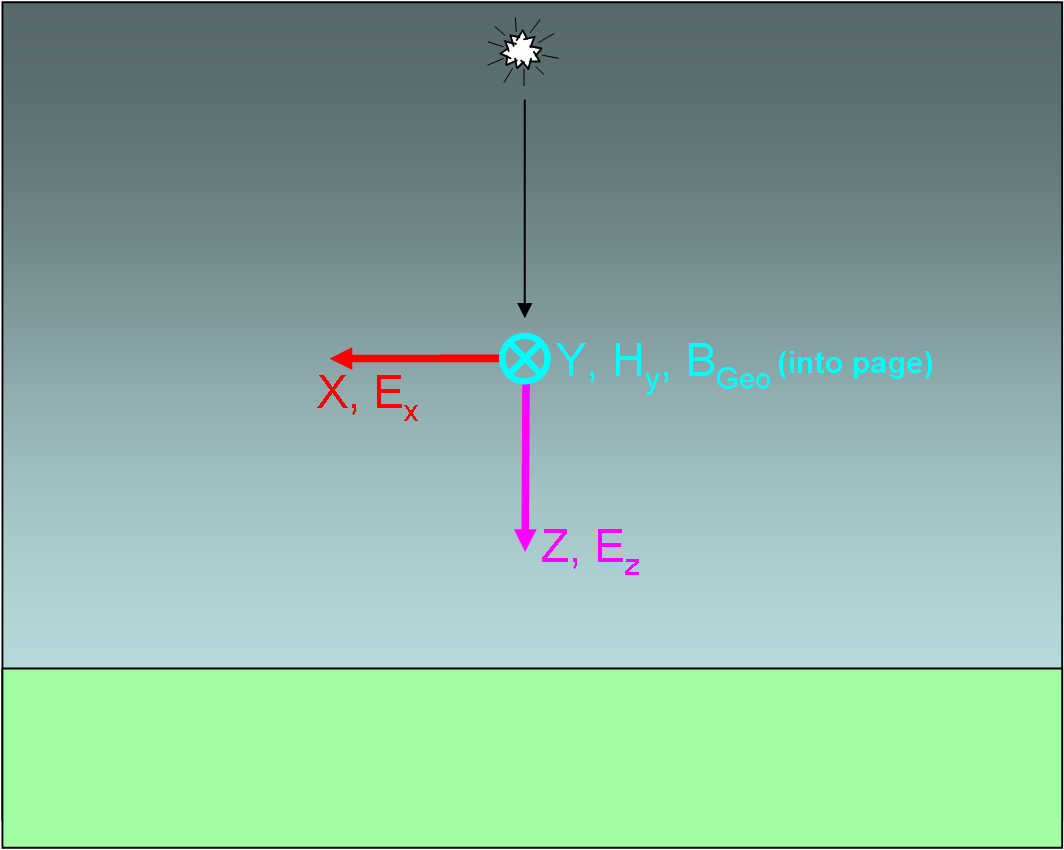 Figure 4-10. Terms and vector directions for the E1 HEMP equation derivation. Maxwell s equations for the case are: H y E µ x o = t z E c H y ε x o + σ E x + J x = t z Ez c εo + σ E z + J z = 0.