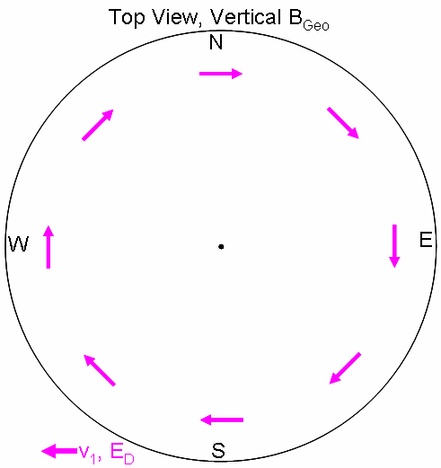 automatically perpendicular to the ray (unlike the dipole driver, which is automatically perpendicular to the ray).