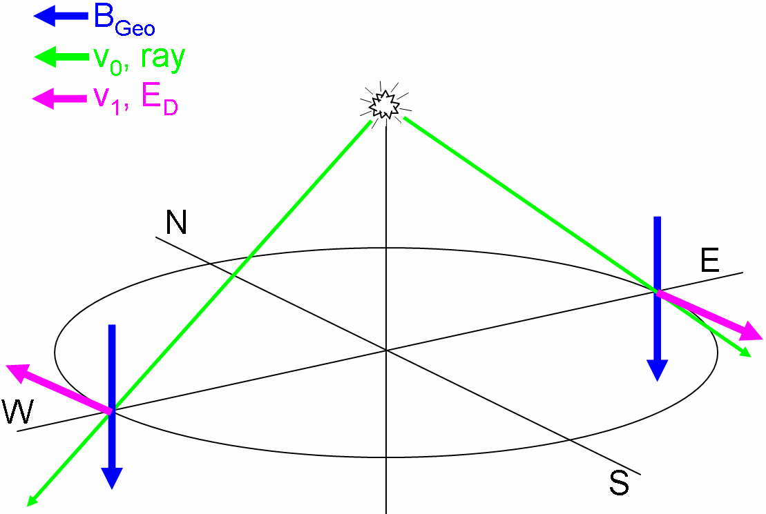 In the Figure 4-14 this is indicated by the full v 2 term being a light orange, and the transverse (perpendicular) part being dark orange.