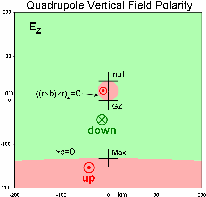 quadrupole (right) terms.