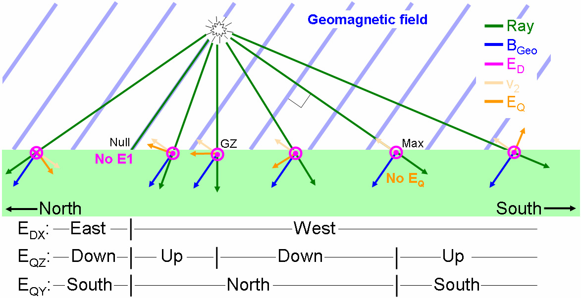 Figure 4-20. Field direction variation along a north-south central line.